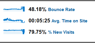 6 TIPS TO REDUCE YOUR SITE'S BOUNCE RATE