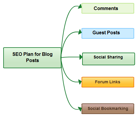 A mind map of a SEO plan