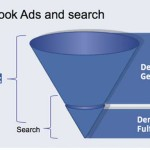 How To Target User Attributes to Get Better Ad Response From Facebook