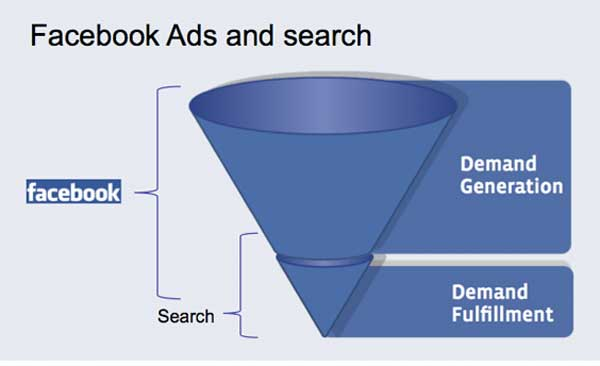 facebook-ad-attributes